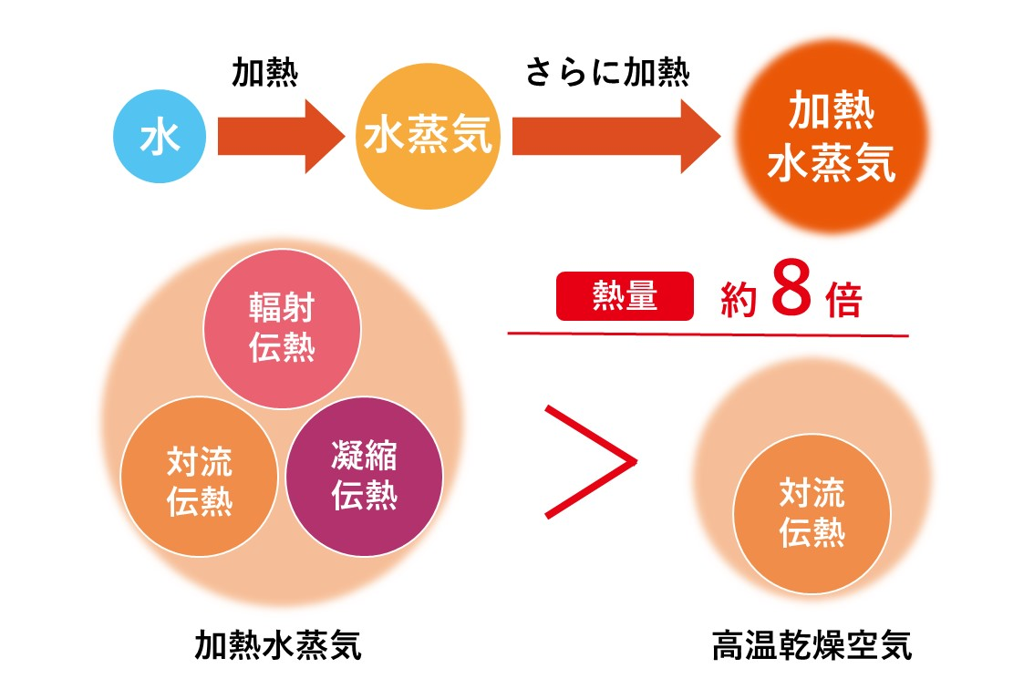 過熱水蒸気の説明図