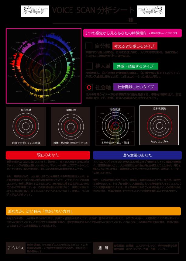 ヴォイススキャン分析表(表)
